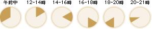 配達時間:午前中、12時-14時、14時-16、16時-18時、18時-20時、20時-21時